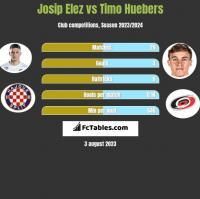 Josip Elez vs Timo Huebers h2h player stats