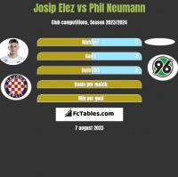 Josip Elez vs Phil Neumann h2h player stats