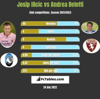 Josip Ilicic vs Andrea Belotti h2h player stats