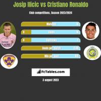 Josip Ilicic vs Cristiano Ronaldo h2h player stats