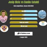 Josip Ilicic vs Danilo Cataldi h2h player stats