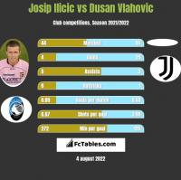Josip Ilicic vs Dusan Vlahovic h2h player stats