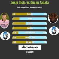 Josip Ilicic vs Duvan Zapata h2h player stats