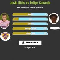 Josip Ilicic vs Felipe Caicedo h2h player stats