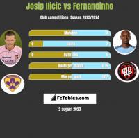Josip Ilicic vs Fernandinho h2h player stats