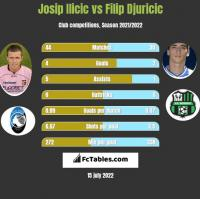 Josip Ilicic vs Filip Djuricic h2h player stats