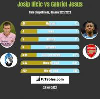 Josip Ilicic vs Gabriel Jesus h2h player stats