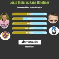 Josip Ilicic vs Hans Hateboer h2h player stats