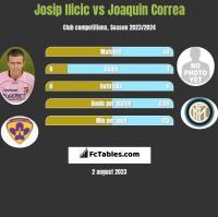 Josip Ilicic vs Joaquin Correa h2h player stats