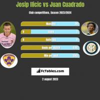 Josip Ilicic vs Juan Cuadrado h2h player stats