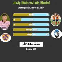 Josip Ilicic vs Luis Muriel h2h player stats