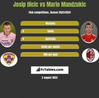 Josip Ilicic vs Mario Mandzukic h2h player stats