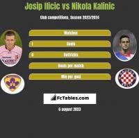 Josip Ilicic vs Nikola Kalinic h2h player stats