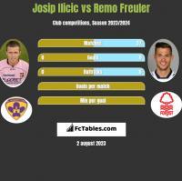 Josip Ilicic vs Remo Freuler h2h player stats