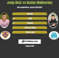 Josip Ilicic vs Ruslan Malinovsky h2h player stats