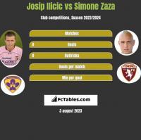 Josip Ilicic vs Simone Zaza h2h player stats