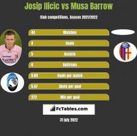 Josip Ilicic vs Musa Barrow h2h player stats