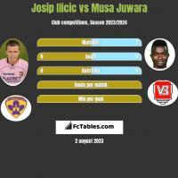 Josip Ilicic vs Musa Juwara h2h player stats