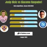 Josip Ilicic vs Giacomo Raspadori h2h player stats