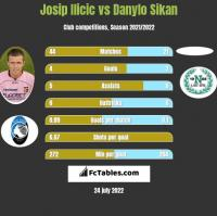 Josip Ilicic vs Danylo Sikan h2h player stats