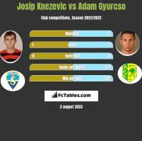 Josip Knezevic vs Adam Gyurcso h2h player stats