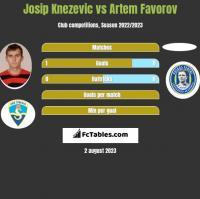 Josip Knezevic vs Artem Favorov h2h player stats