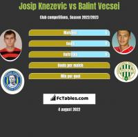 Josip Knezevic vs Balint Vecsei h2h player stats