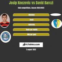 Josip Knezevic vs David Barczi h2h player stats