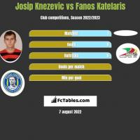 Josip Knezevic vs Fanos Katelaris h2h player stats
