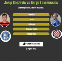 Josip Knezevic vs Gergo Lovrencsics h2h player stats