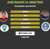 Josip Knezevic vs Jakub Plsek h2h player stats