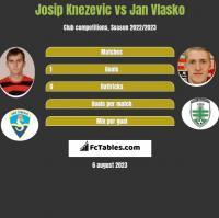 Josip Knezevic vs Jan Vlasko h2h player stats