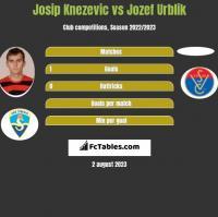 Josip Knezevic vs Jozef Urblik h2h player stats
