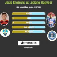 Josip Knezevic vs Luciano Slagveer h2h player stats