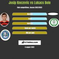 Josip Knezevic vs Lukacs Bole h2h player stats