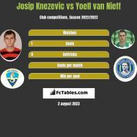 Josip Knezevic vs Yoell van Nieff h2h player stats