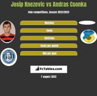 Josip Knezevic vs Andras Csonka h2h player stats