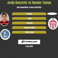 Josip Knezevic vs Nandor Tamas h2h player stats