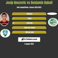 Josip Knezevic vs Benjamin Babati h2h player stats