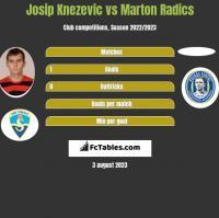 Josip Knezevic vs Marton Radics h2h player stats