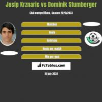 Josip Krznaric vs Dominik Stumberger h2h player stats