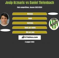 Josip Krznaric vs Daniel Tiefenbach h2h player stats