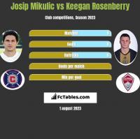 Josip Mikulic vs Keegan Rosenberry h2h player stats