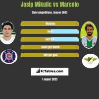 Josip Mikulic vs Marcelo h2h player stats