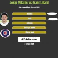 Josip Mikulic vs Grant Lillard h2h player stats