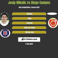 Josip Mikulic vs Diego Campos h2h player stats