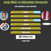 Josip Misic vs Aleksandar Kovacevic h2h player stats