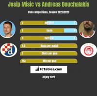 Josip Misic vs Andreas Bouchalakis h2h player stats