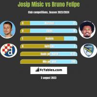 Josip Misic vs Bruno Felipe h2h player stats