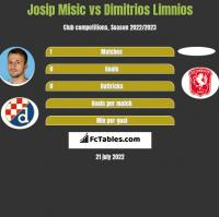 Josip Misic vs Dimitrios Limnios h2h player stats